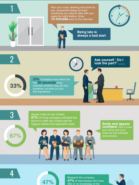 Interview Preparation is Key Infographic