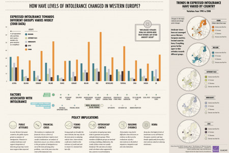 Intolerance in Western Europe: Analysis of Trends and Associated Factors Infographic