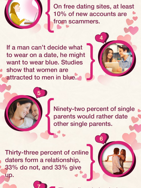 Intrested Facts about Dating and Relationship Infographic