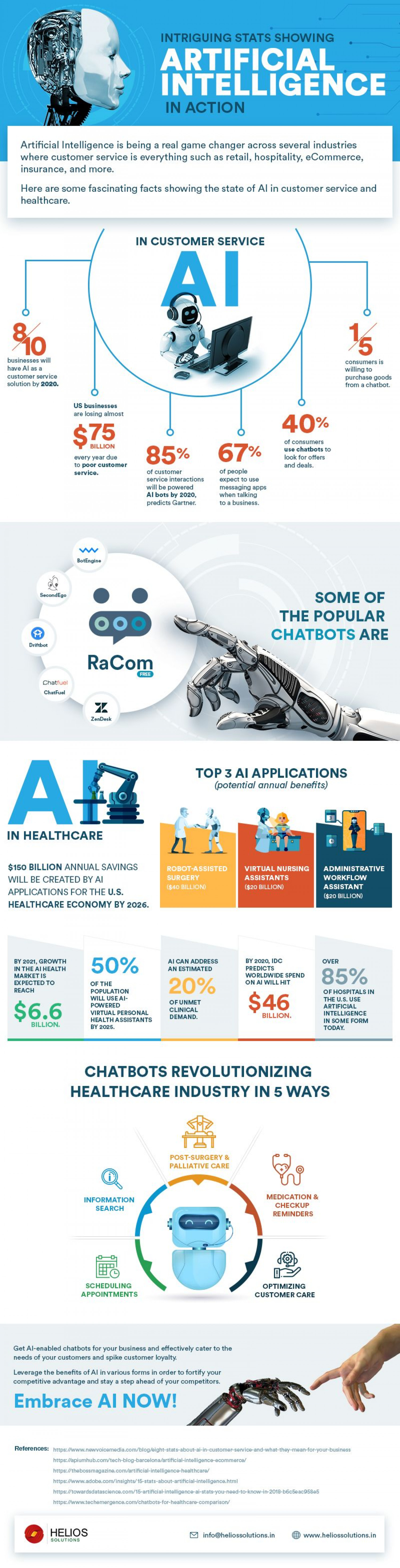 Intriguing Stats Showing Artificial Intelligence in Action Infographic