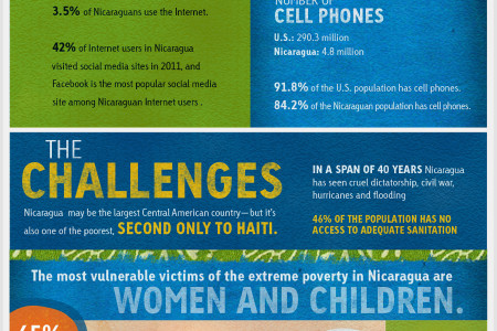 Introducing Nicaragua Infographic