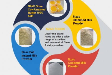 Introduction to NZAC FOODS Infographic