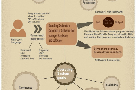 Introduction to operating system Infographic