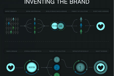 Inventing the Brand Infographic