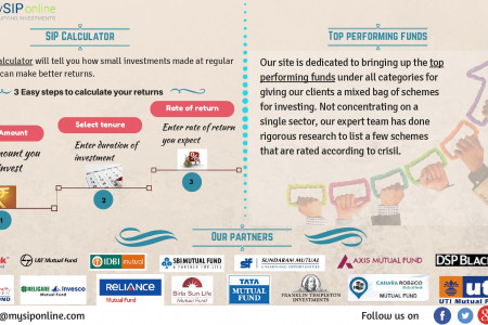 Invest in Mutual Funds @ My SIP Online Infographic