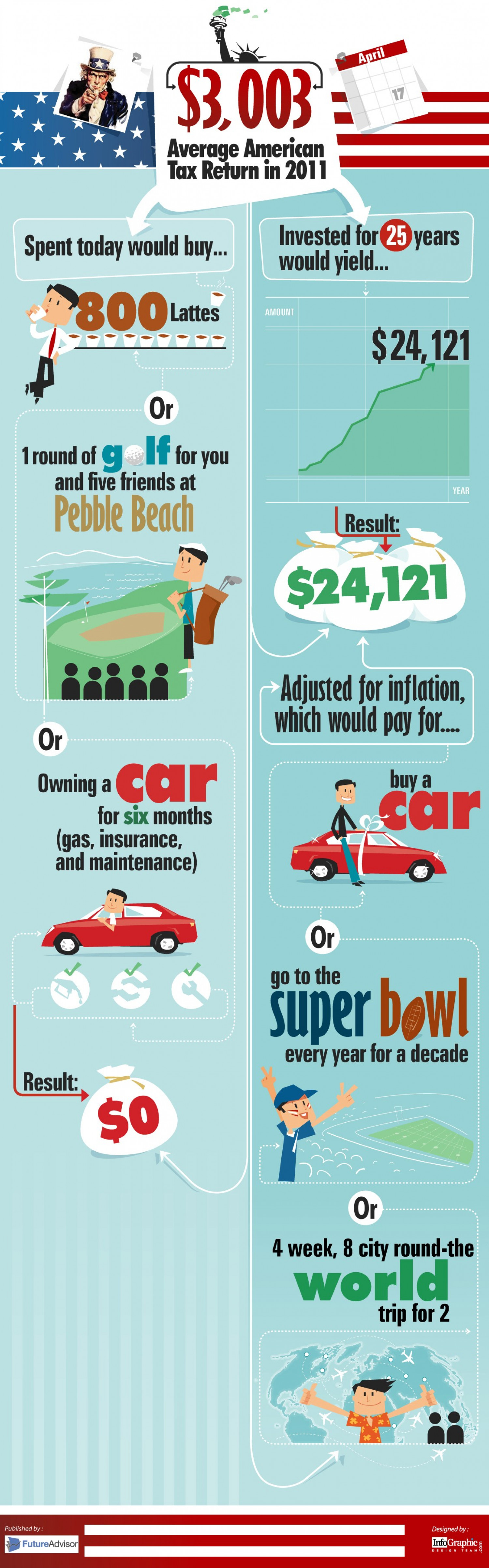Invest Your Tax Refund Infographic