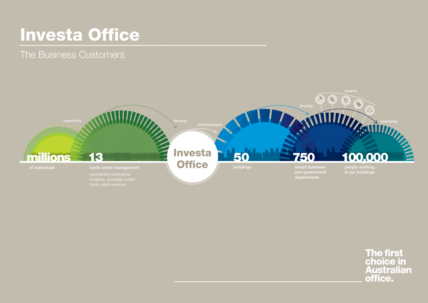 Investa Business Profile Infographic
