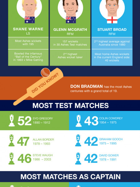 Investec Ashes: A Look Back In Time Infographic