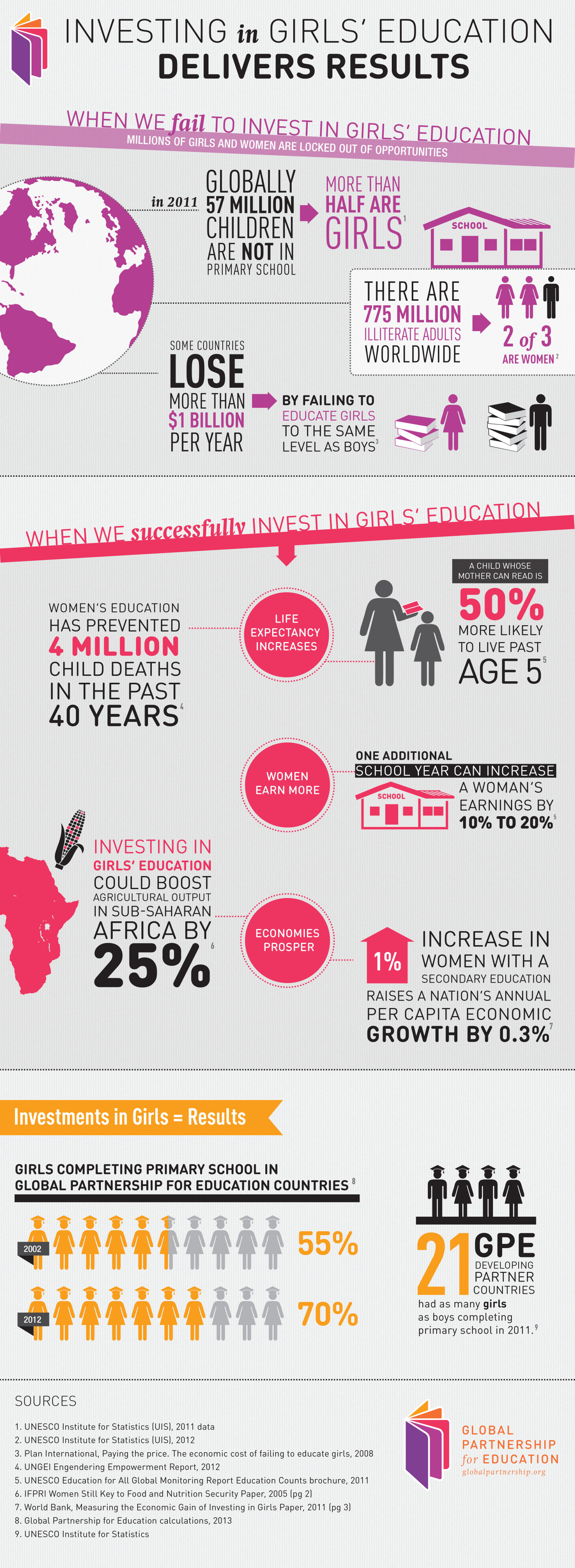 Investing in Girls' Education Delivers Results Infographic