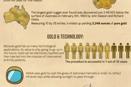 Investing in Gold is a Wise Choice. Infographic