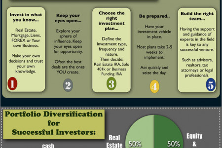Investing In Real Estate - What You Should Know Infographic