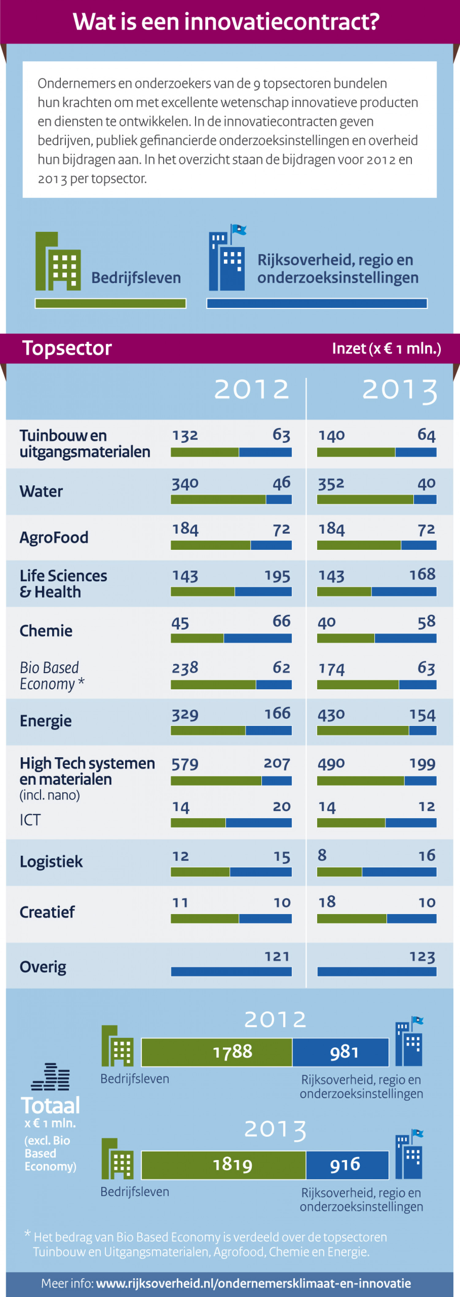 Investing in top sectors (in Dutch) Infographic
