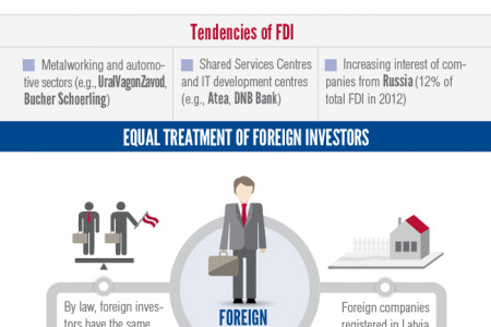 Investment Environment in Latvia Infographic