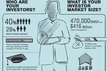 Investor market size Infographic