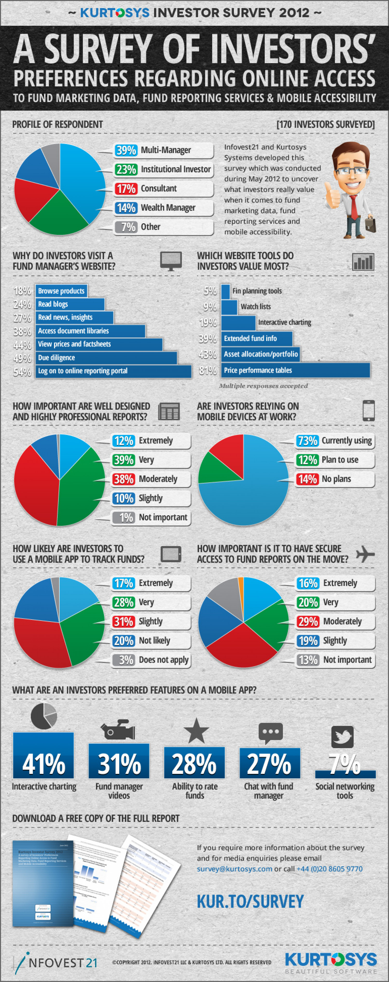 Investor Survey Infographic