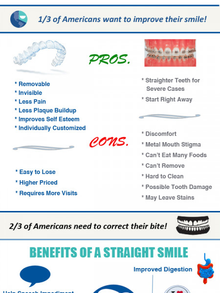 Invisalign vs. Braces Infographic