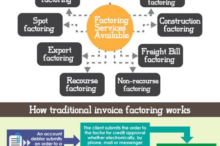 Invoice Factoring - Cash for Invoices in less than 24 hours Infographic