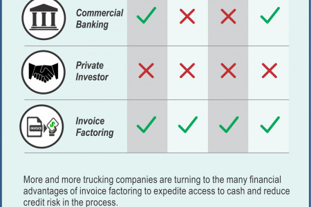 Invoice Factoring - The Best Working Capital Option Infographic