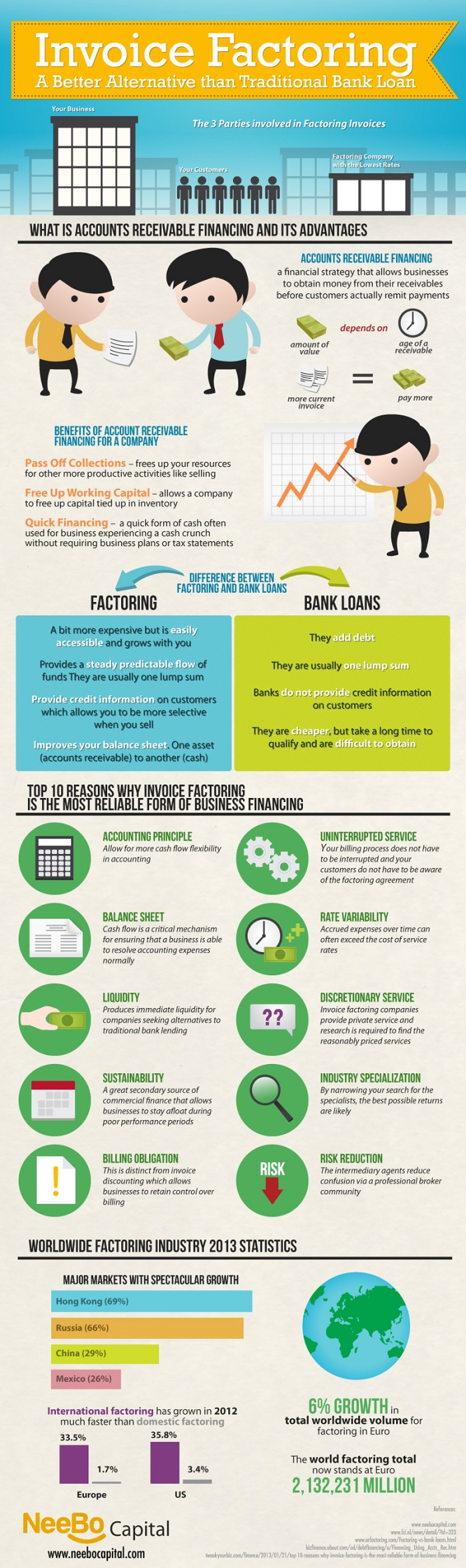 Invoice Factoring: A Better Alternative Than Traditional Bank Loan Infographic