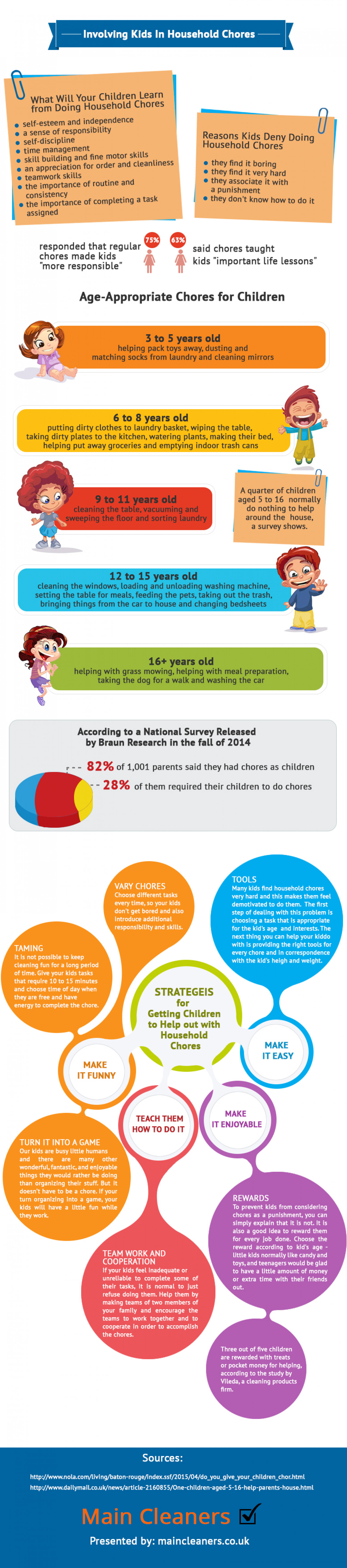 Involving kids in Household Chores Infographic