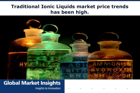 Ionic liquids market size is forecast to be worth over USD 2 billion by 2022.  Infographic