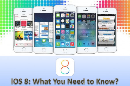 iOS 8: What You Need to Know? Infographic