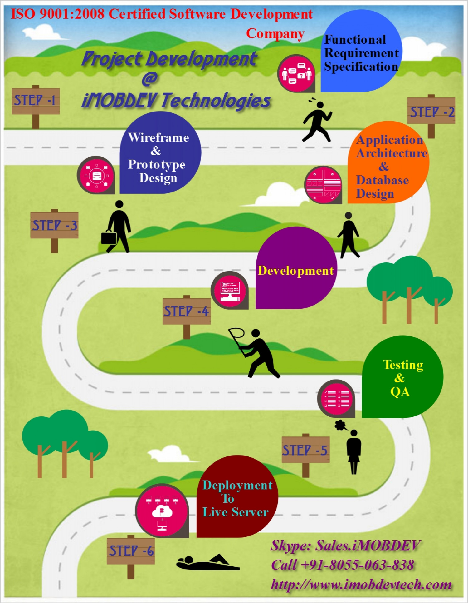 iOS And Android.Company Hold ISO:9001:2008 software Development certificate Infographic