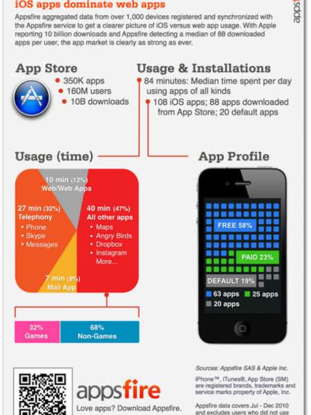 iOS Apps vs Web Apps Infographic