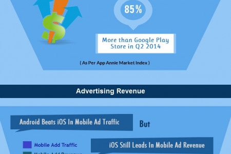 iOS OR Android ? Which is More Profitable for Your Business? Infographic