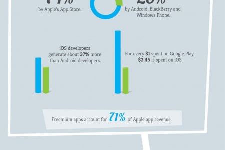 iOS vs Android: Revenue Wars Infographic