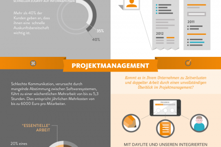 iOSXpert Business auf Mac & Iphone Infographic