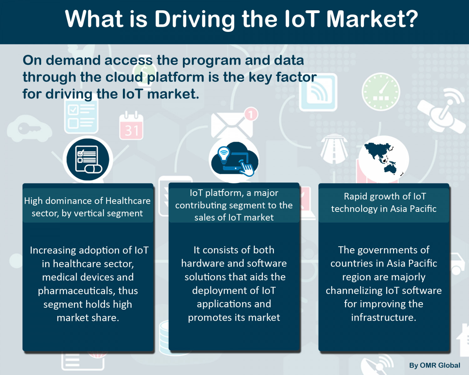 IoT Market Research and Forecast, 2018-2023 Infographic