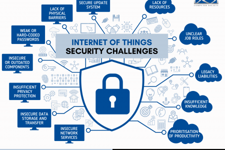 IoT Security Challenges Infographic