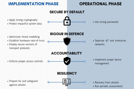IoT Security Recommendations Infographic