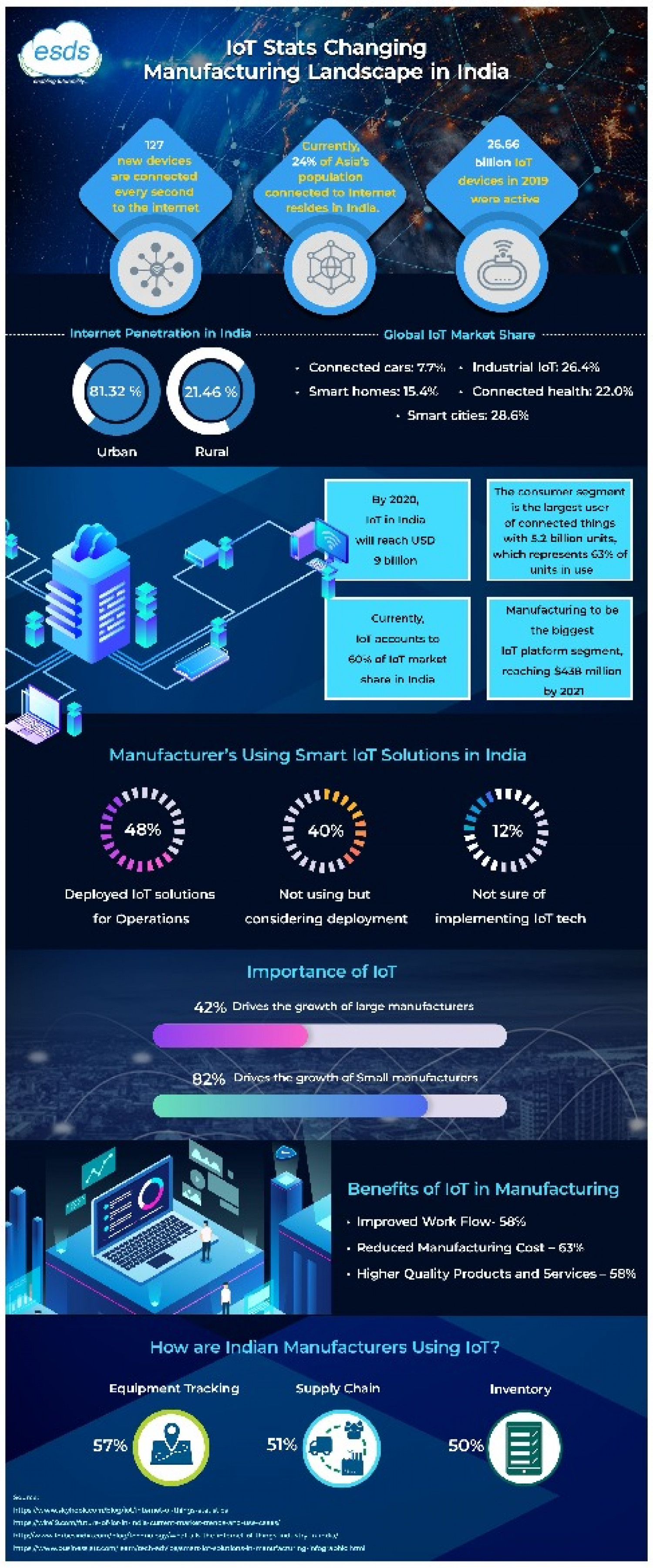 IoT Stats Changing Manufacturing Landscape in India Infographic