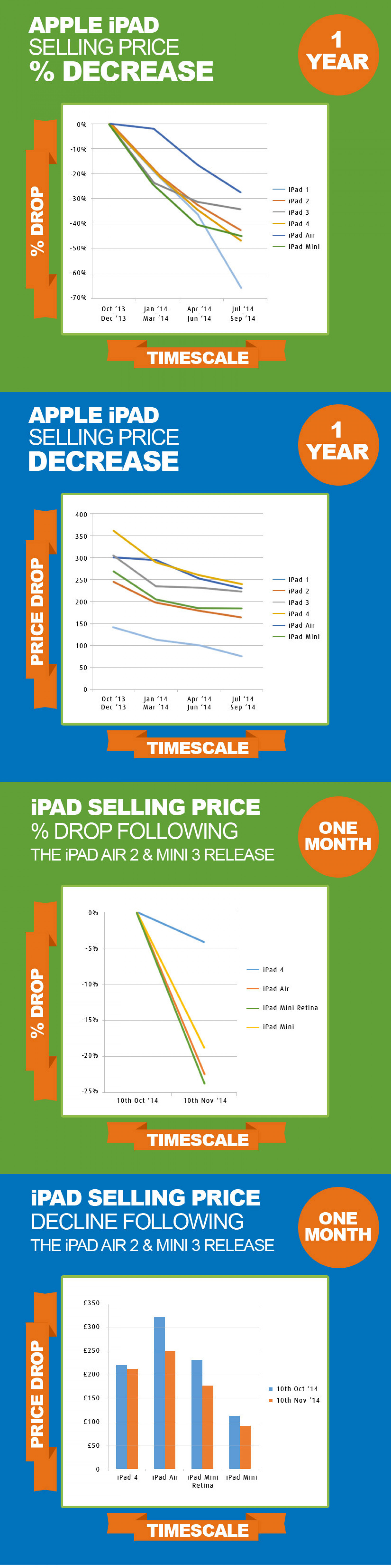 iPad Air 2 and iPad Mini 3 launch - How it's impacted the trade-in market Infographic
