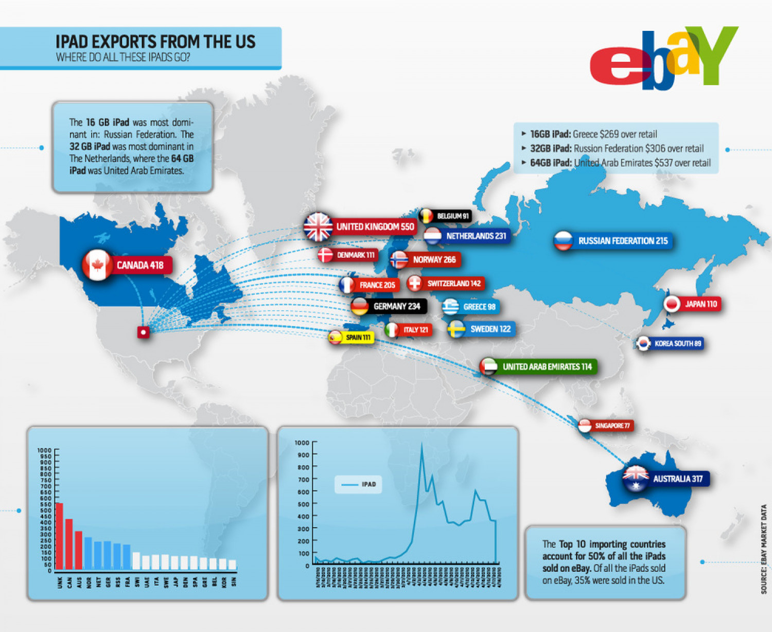 IPad Exports from the U.S: Where to all the IPads go? Infographic