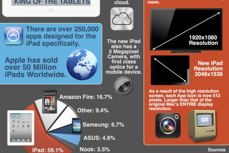 iPad: King of the Tablets Infographic