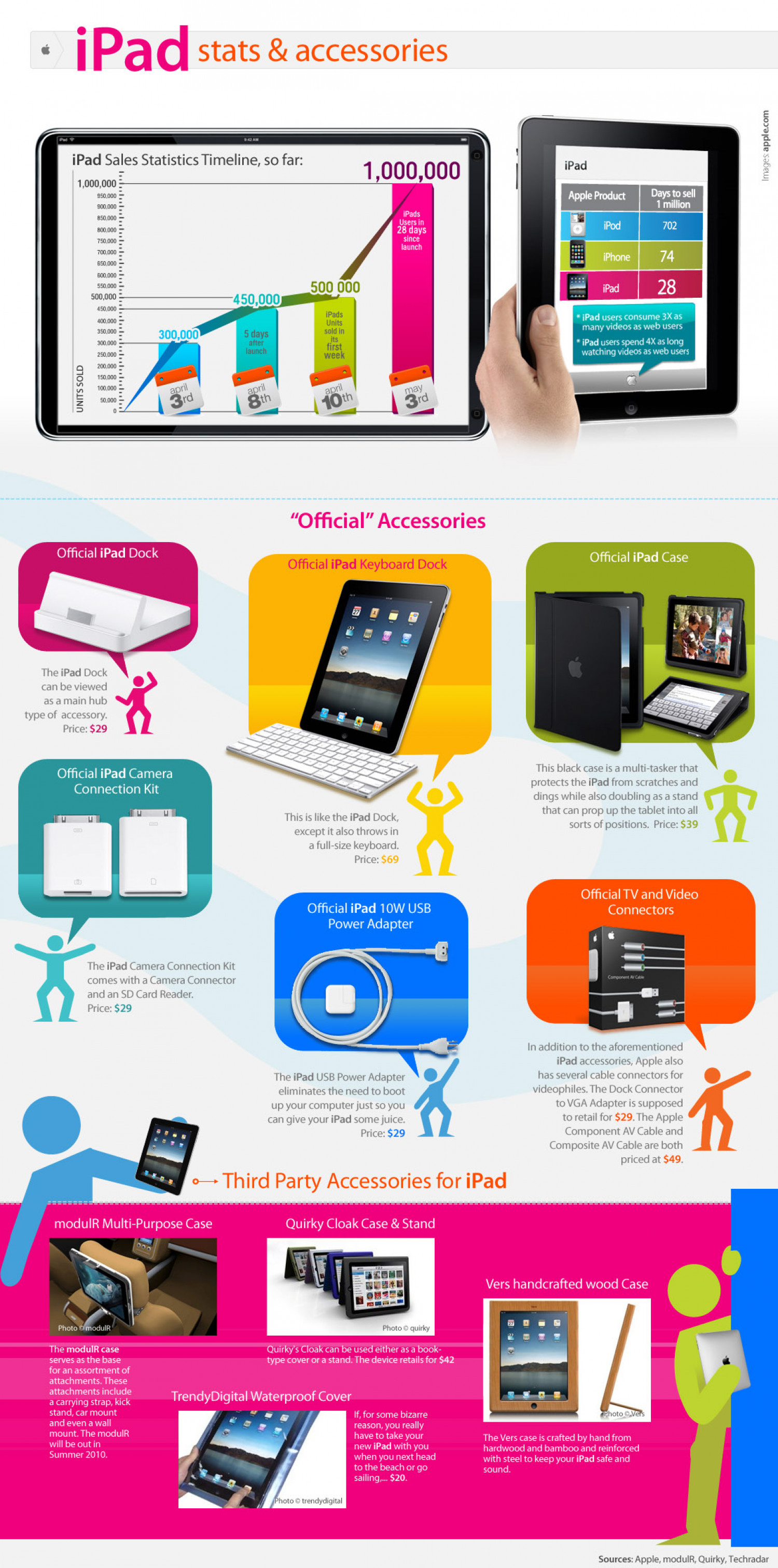 iPad Stats and Accessories Infographic