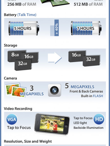 iPhone 3GS vs iPhone 4 Infographic