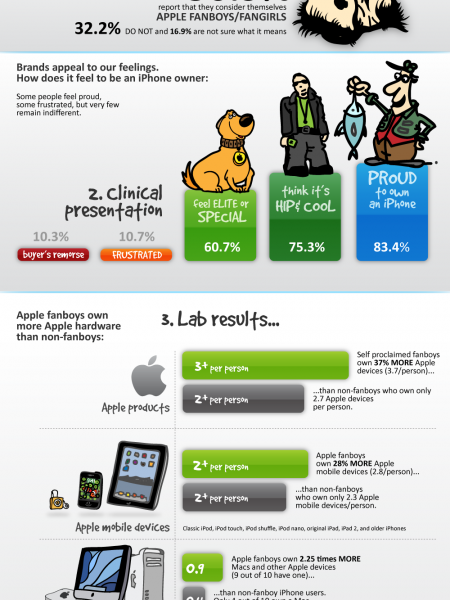 IPhone 5  Infographic