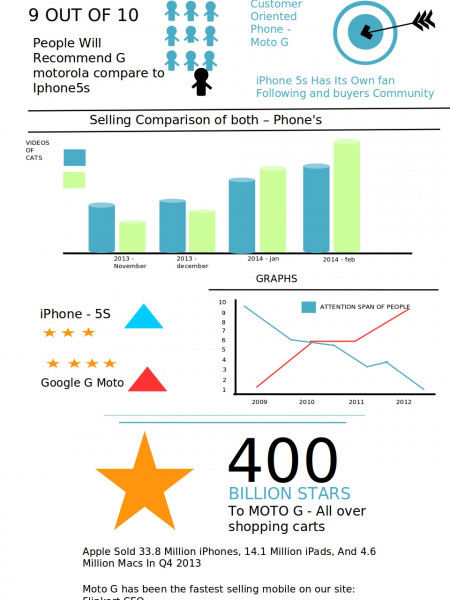 iPhone 5s vs Google  G Moto Infographic
