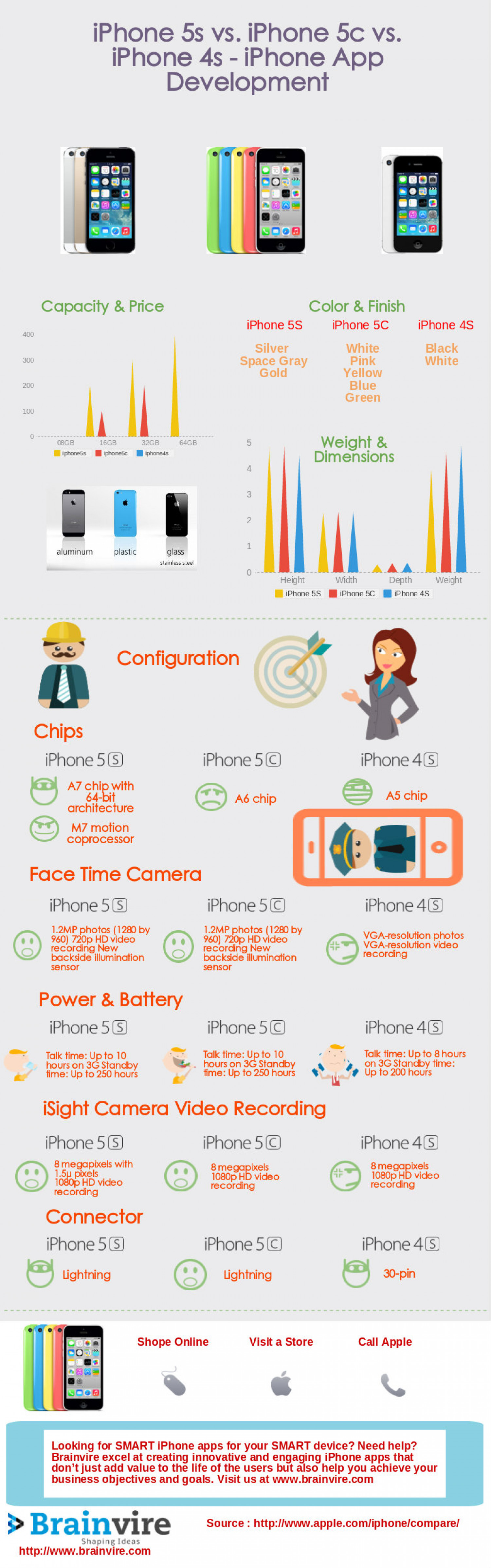 iPhone 5s vs. iPhone 5c vs. iPhone 4s - iPhone App Development Infographic