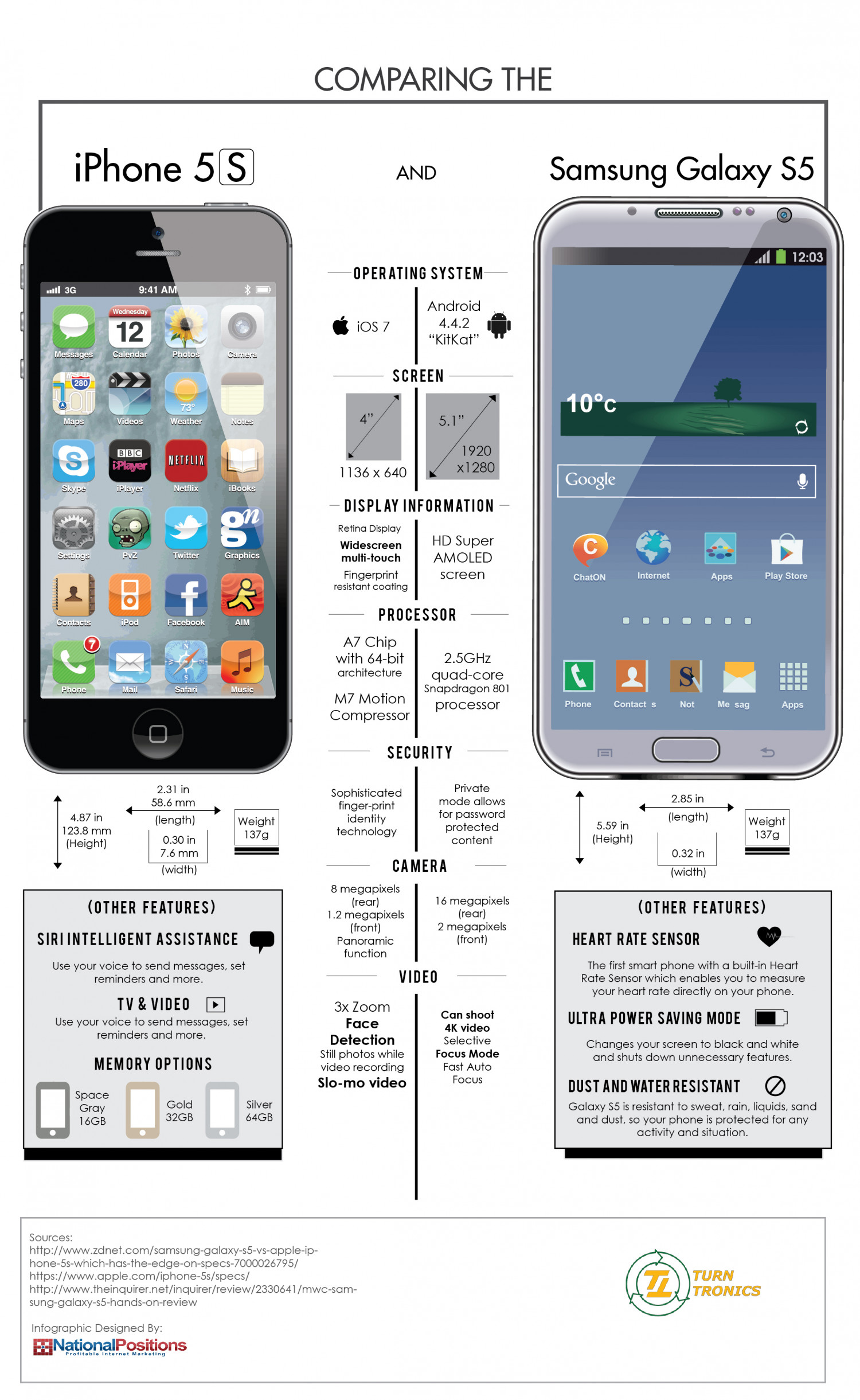 iPhone 5S vs. Samsung Galaxy S5 Infographic