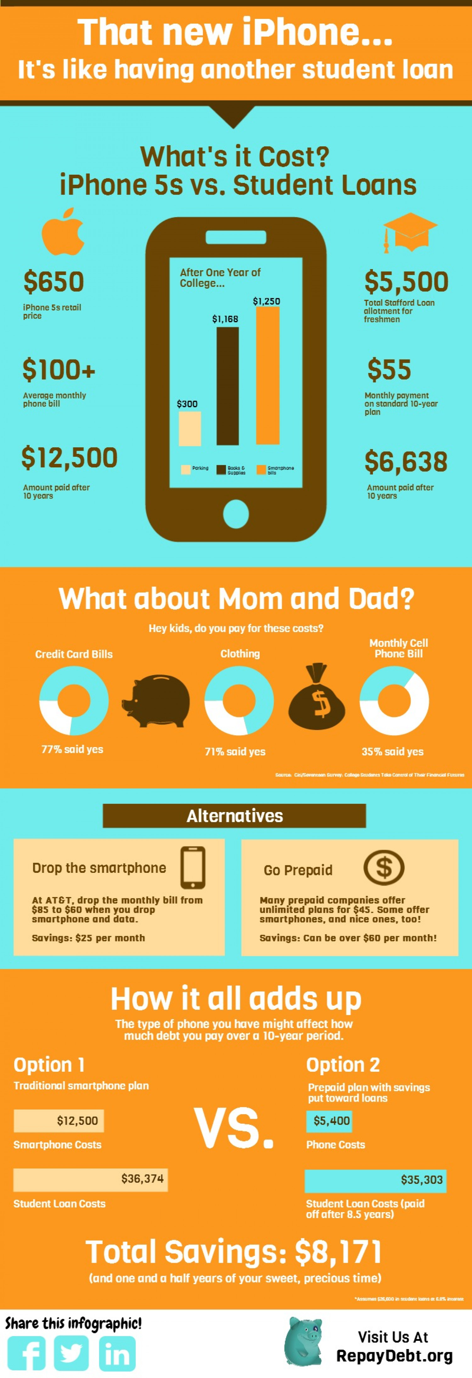 iPhone 5s vs. Student Loans Infographic