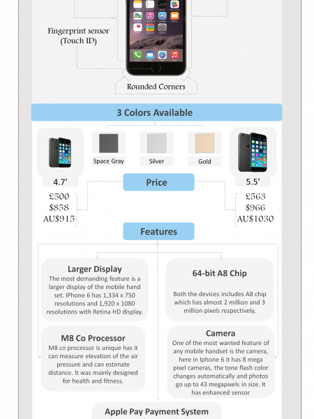 iPhone 6 and 6 Plus - Bigger The Better Infographic
