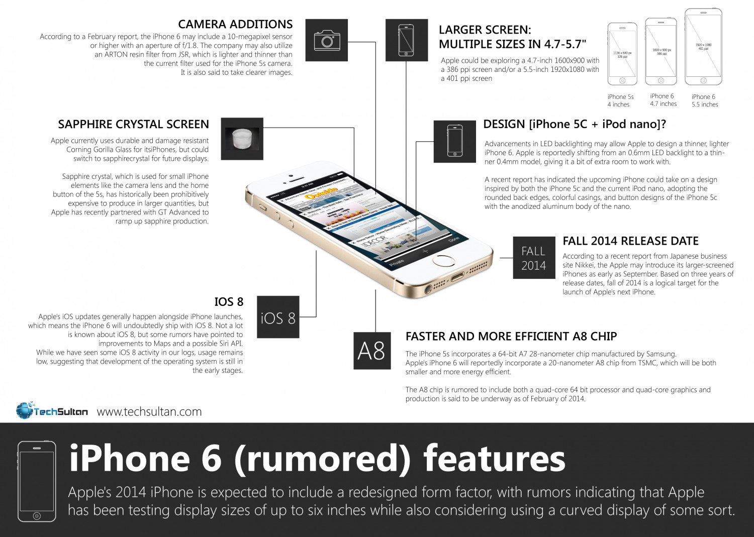iPhone 6 Rumored Features | Visual.ly