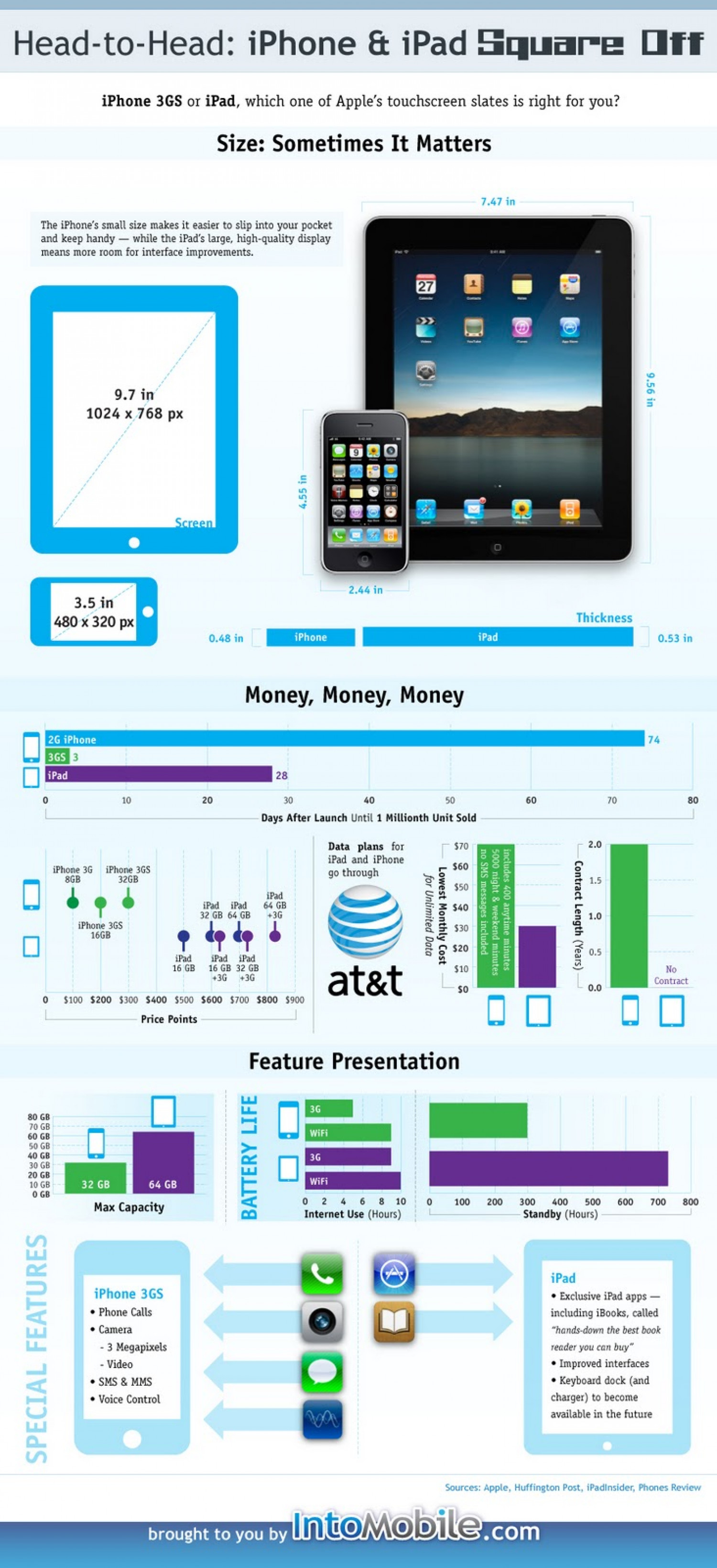 iPhone and iPad Square Off Infographic