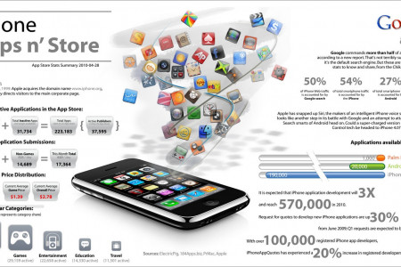 iPhone Apps n' Store Infographic