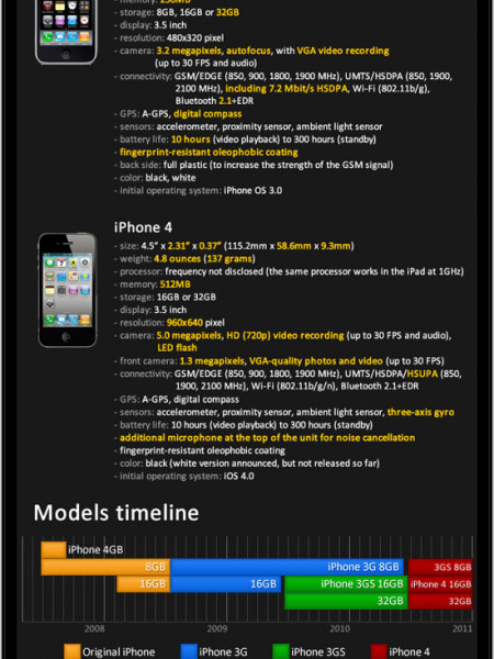 iPhone History  Infographic